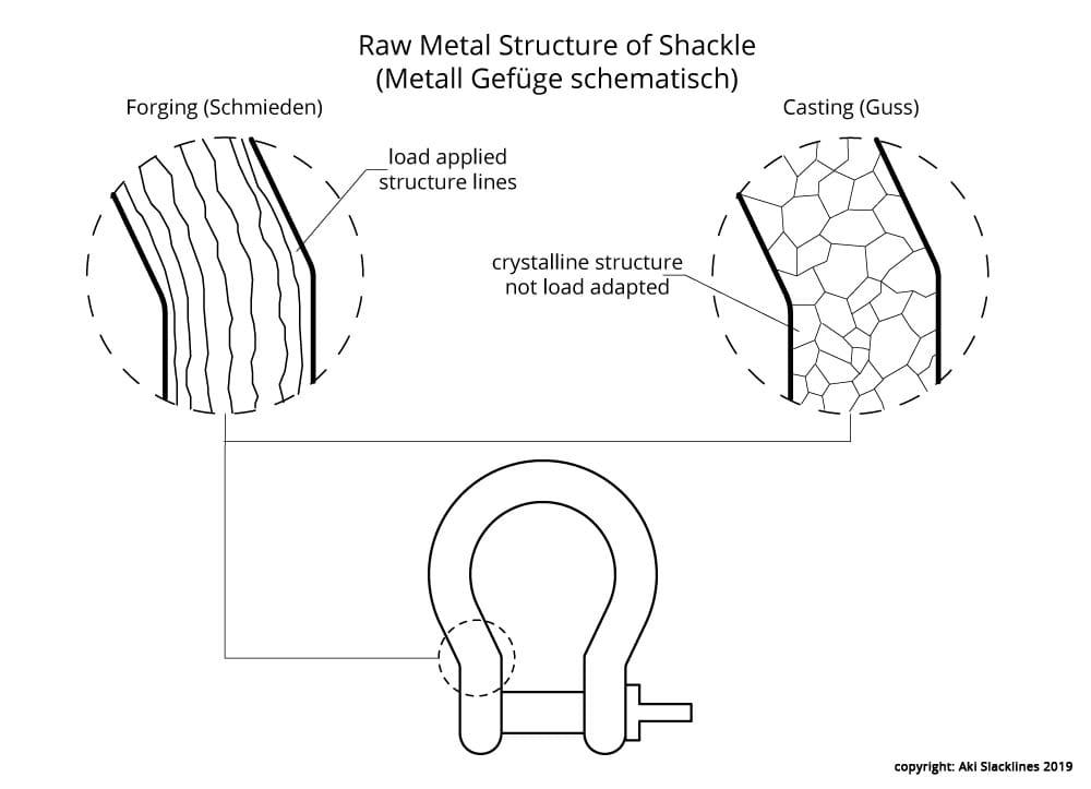Aki-Slacklines-Blog-Shackle-Safety-05